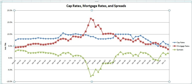 Cap Rates, Mortgage Rates, and Spreads