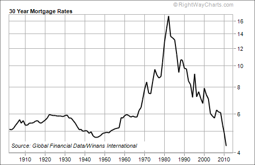 100 Years of Mortgage Rates