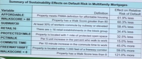 Properties with high walk scores had lower risk of default