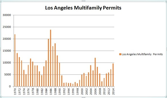 multifamily permits