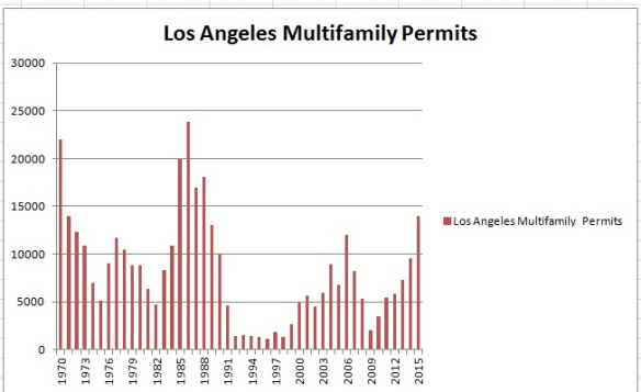 2015 Annualized Permit Rate Highest Since 1988